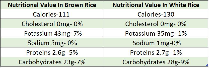 brown rice vs white rice values