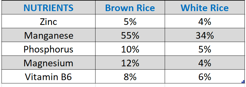 nutrition values in brown rice & white rice
