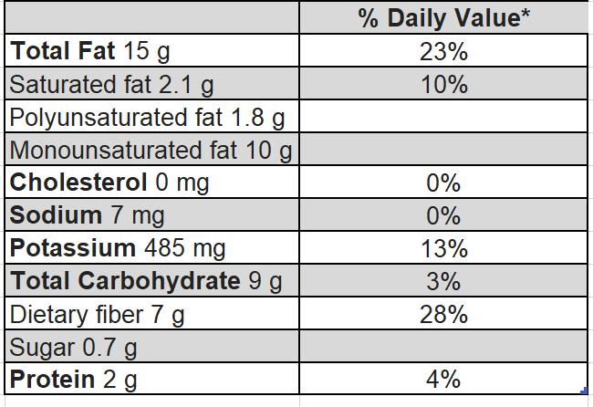 nutritional values avocado